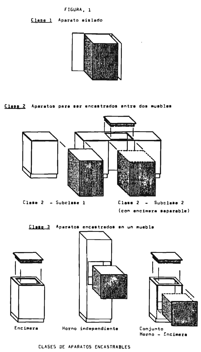 Boe Es Documento Consolidado Boe A 1988 15170 ~ Hornos Encastrables Fondo Reducido