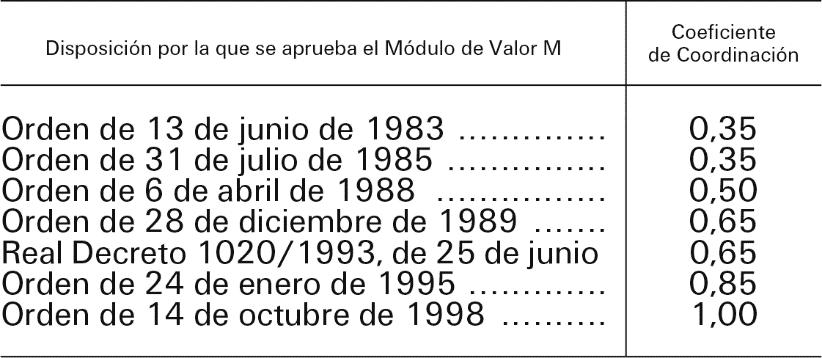 Boe Es Documento Boe A 2000 13622