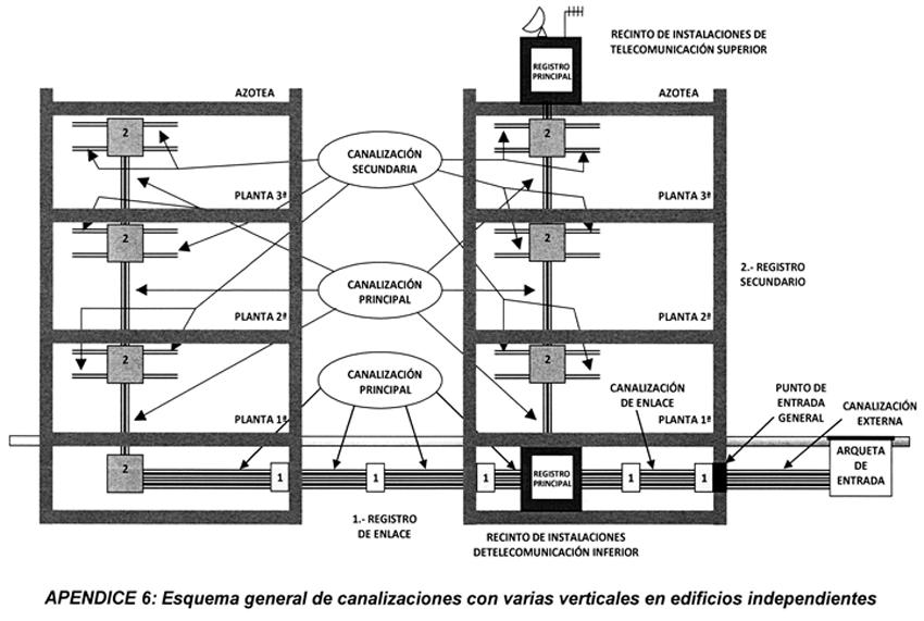 ANEXO III de la ICT | Especificaciones técnicas mínimas de las edificaciones en materia de telecomunicaciones