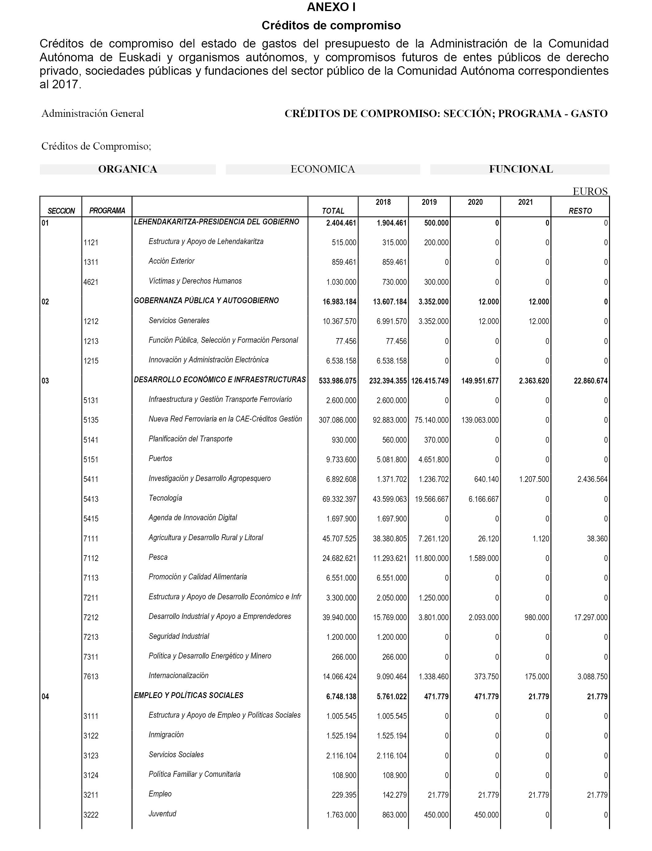 Boe Es Documento Boe A 2017 5085