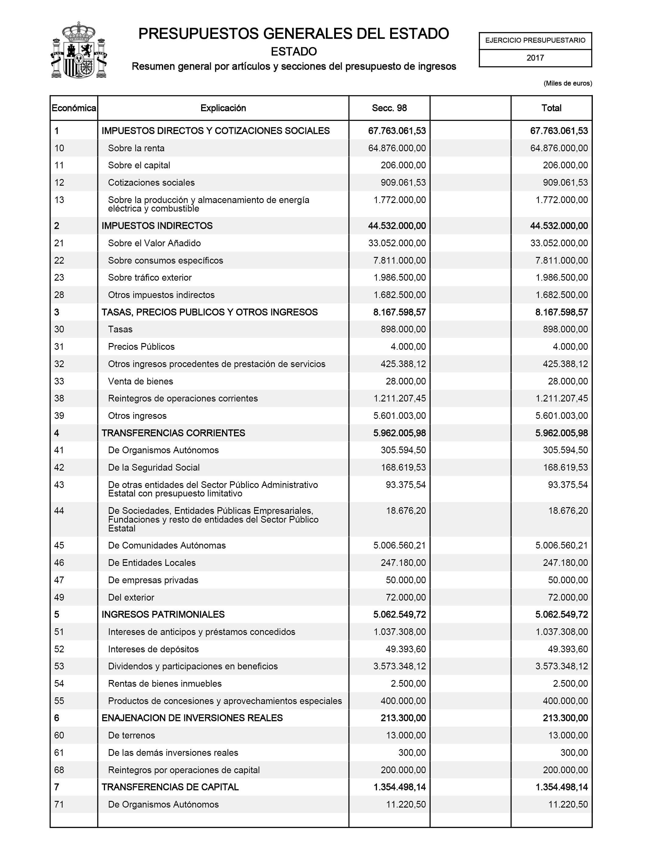 Boe Es Documento Boe A 2017 7387