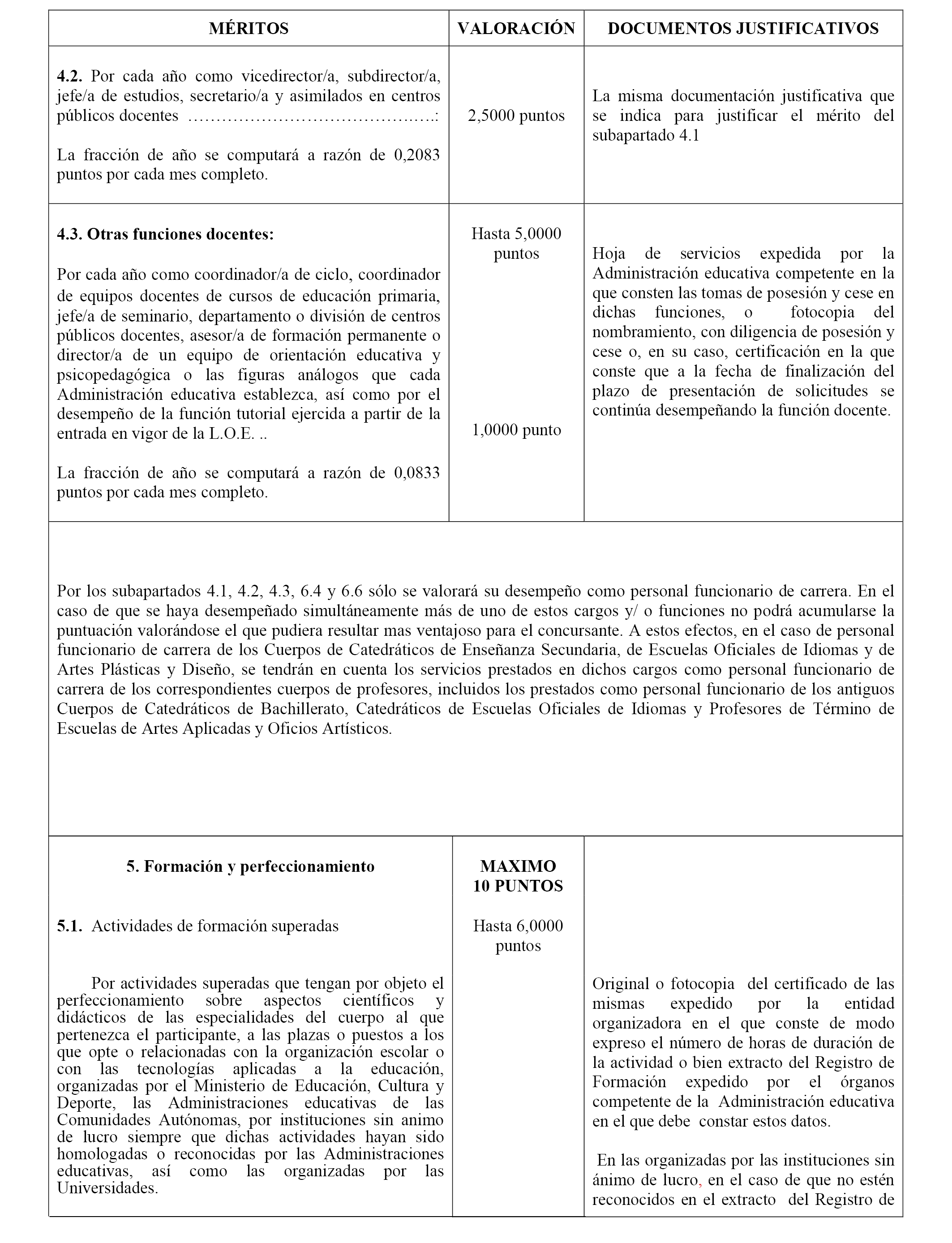 Convocatoria a concurso de docentes ao 2016 puestos for Concurso meritos docentes 2016