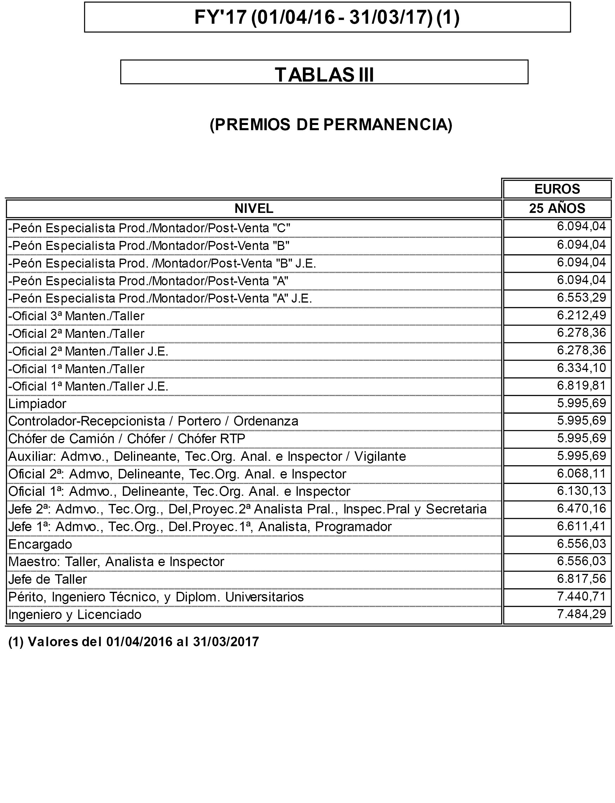 BOE.es - Documento BOE-A-2017-1930