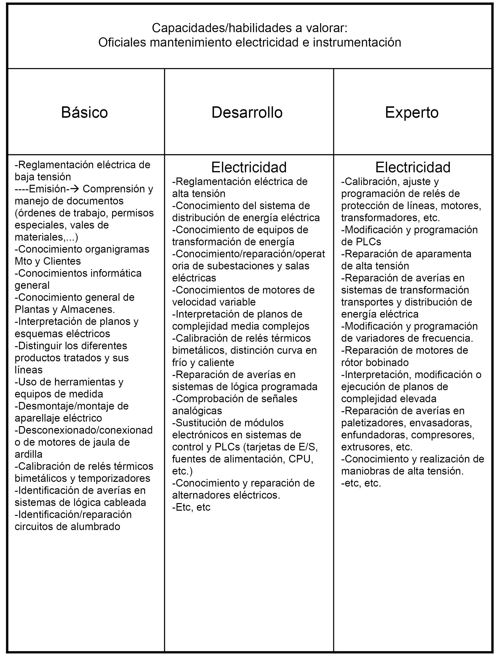 Moderno Mantenimiento Habilidades De Reanudar Viñeta - Colección De ...