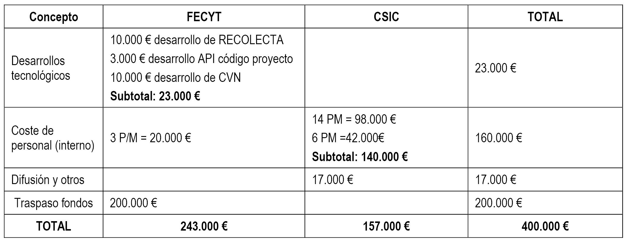 Boe Es Documento Boe A 2018 12688