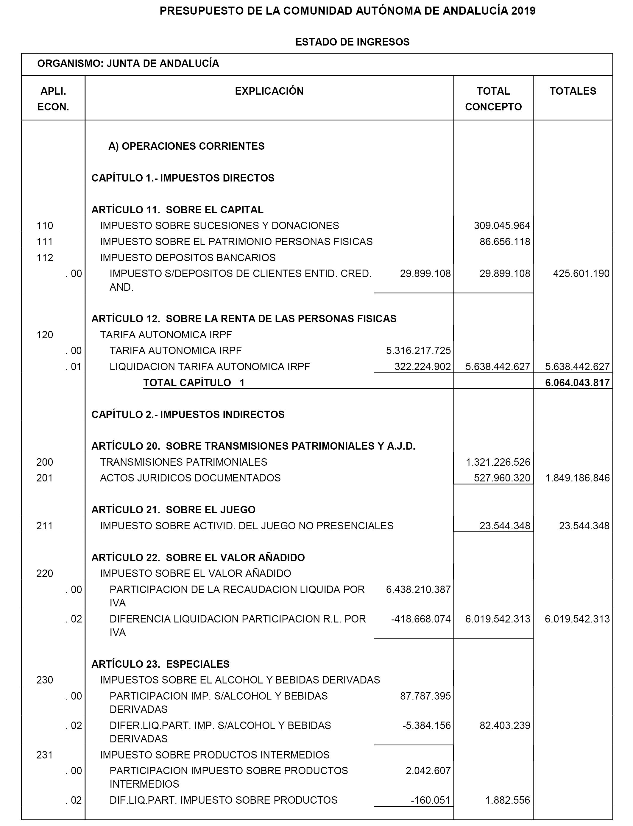 Boe Es Documento Boe A 2019 12122