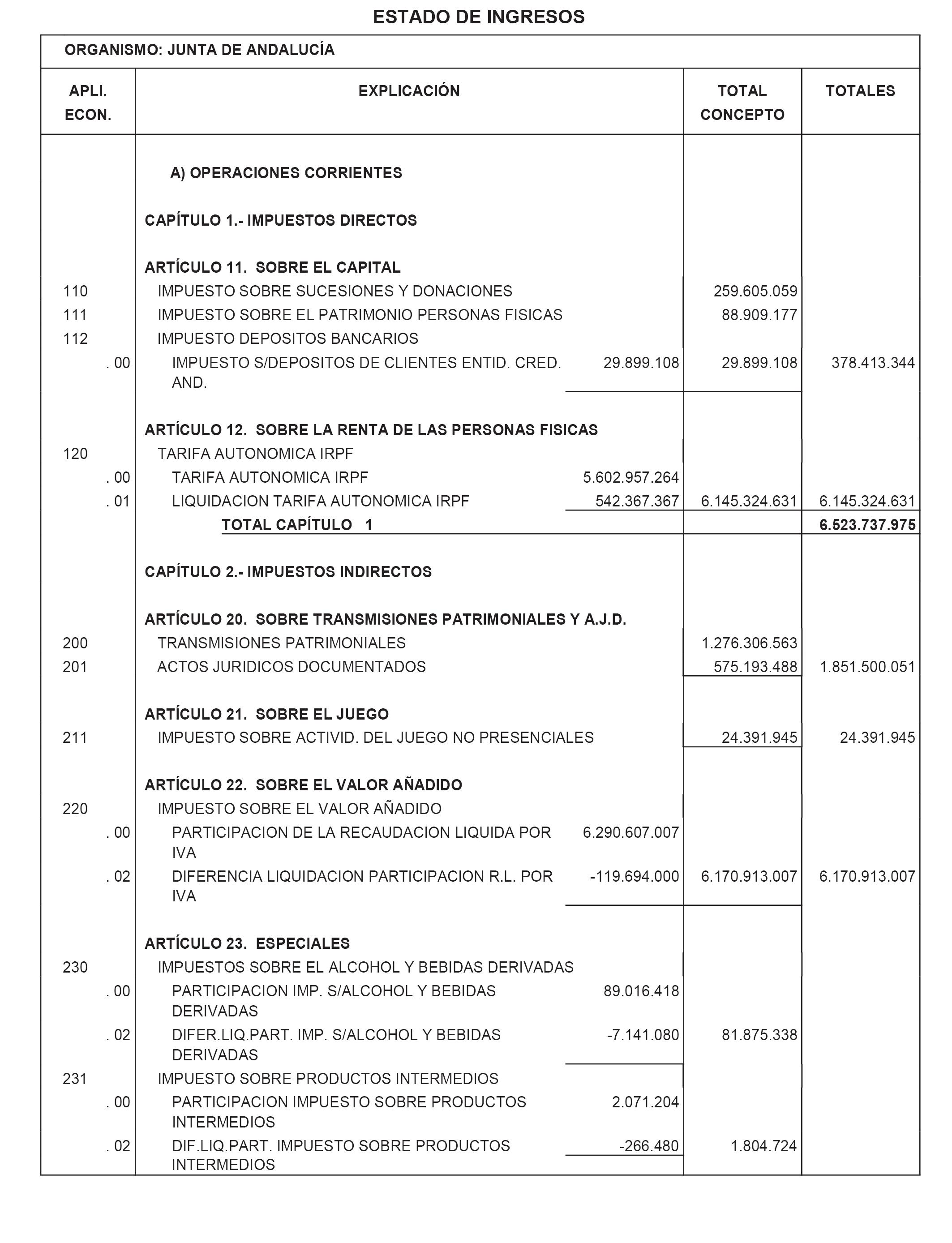 Boe Es Boe A 2020 1068 Ley 6 2019 De 19 De Diciembre Del Presupuesto De La Comunidad Autonoma De Andalucia Para El Ano 2020