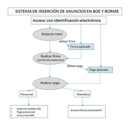 BOE es - Anuncios